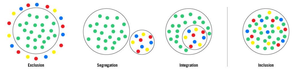 Co je to inkluze? (Zdroj: www.inclusionontario.ca)